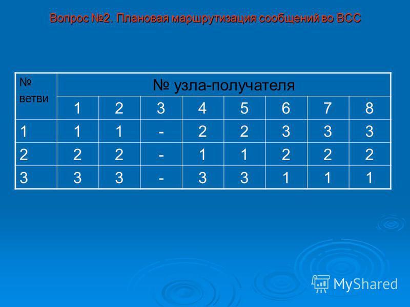 Вопрос 2. Плановая маршрутизация сообщений во ВСС ветви узла-получателя 12345678 111-22333 222-11222 333-33111