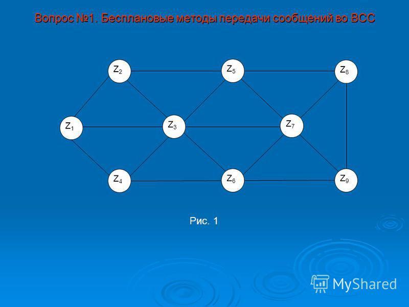 Вопрос 1. Бесплановые методы передачи сообщений во ВСС Z2Z2 Z1Z1 Z4Z4 Z3Z3 Z8Z8 Z9Z9 Рис. 1 Z5Z5 Z6Z6 Z7Z7