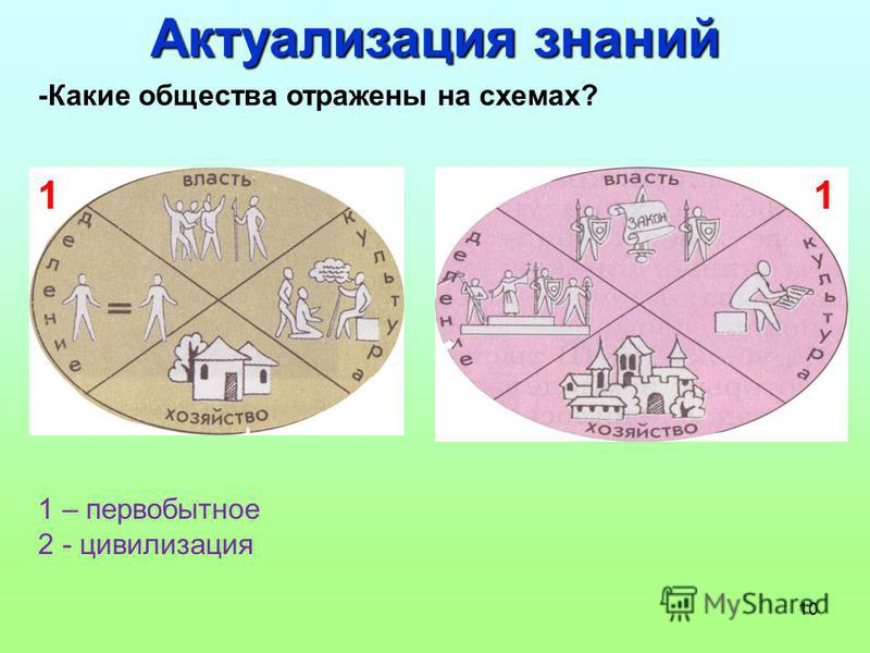 10 -Какие общества отражены на схемах? 1 – первобытное 2 - цивилизация Актуализация знаний 11