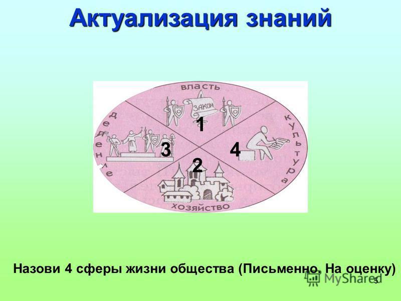 5 Актуализация знаний Назови 4 сферы жизни общества (Письменно. На оценку) 1 2 34