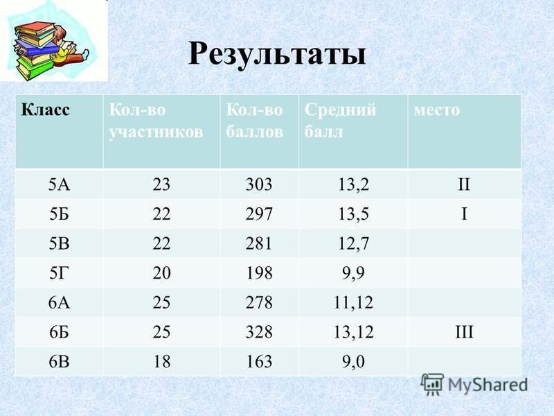 Результаты Класс Кол-во участников Кол-во баллов Средний балл место 5А2330313,2II 5Б2229713,5I 5В2228112,7 5Г201989,9 6А2527811,12 6Б2532813,12III 6В181639,0