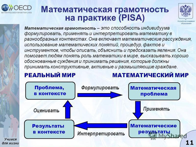 Учимся для жизни 11 Математическая грамотность на практике (PISA) Проблема, в контексте Результаты в контексте Математическая проблема Математические результаты Оценивать Интерпретировать Применять Формулировать РЕАЛЬНЫЙ МИРМАТЕМАТИЧЕСКИЙ МИР Российс