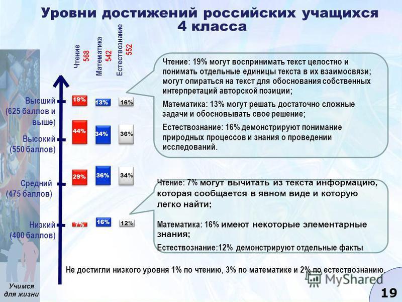Учимся для жизни 19 Уровни достижений российских учащихся 4 класса Низкий (400 баллов) Средний (475 баллов) Высокий (550 баллов) Высший (625 баллов и выше) Не достигли низкого уровня 1% по чтению, 3% по математике и 2% по естествознанию. Чтение, 568