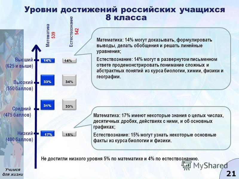 Учимся для жизни 21 Уровни достижений российских учащихся 8 класса Низкий (400 баллов) Средний (475 баллов) Высокий (550 баллов) Высший (625 и выше) Не достигли низкого уровня 5% по математике и 4% по естествознанию. Математика, 539 Естествознание, 5