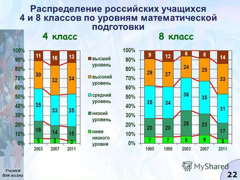 Учимся для жизни 22 Распределение российских учащихся 4 и 8 классов по уровням математической подготовки 4 класс 8 класс
