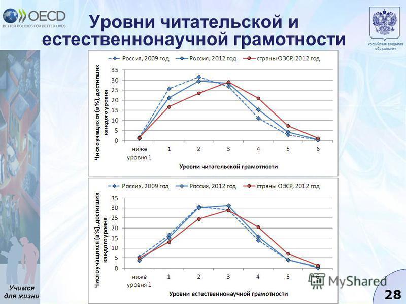 Учимся для жизни 28 Уровни читательской и естественнонаучной грамотности Российская академия образования