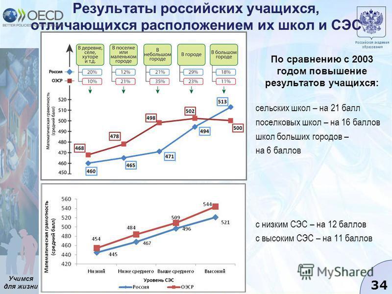 Учимся для жизни 34 Результаты российских учащихся, отличающихся расположением их школ и СЭС По сравнению с 2003 годом повышение результатов учащихся: сельских школ – на 21 балл поселковых школ – на 16 баллов школ больших городов – на 6 баллов с низк
