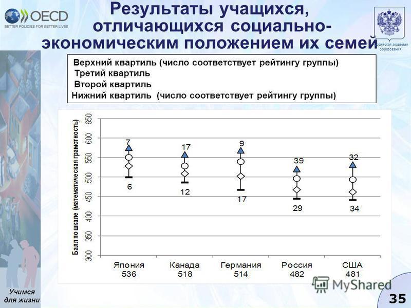 Учимся для жизни 35 Результаты учащихся, отличающихся социально- экономическим положением их семей Верхний квартиль (число соответствует рейтингу группы) Третий квартиль Второй квартиль Нижний квартиль (число соответствует рейтингу группы) Российская