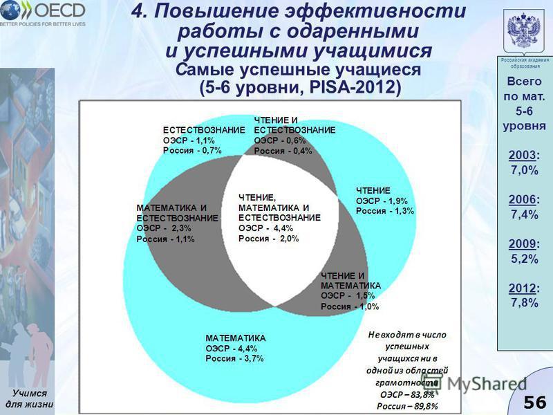 Учимся для жизни 56 4. Повышение эффективности работы с одаренными и успешными учащимися Самые успешные учащиеся (5-6 уровни, PISA-20 12) Всего по мат. 5-6 уровня 2003: 7,0% 2006: 7,4% 2009: 5,2% 2012: 7,8% Российская академия образования