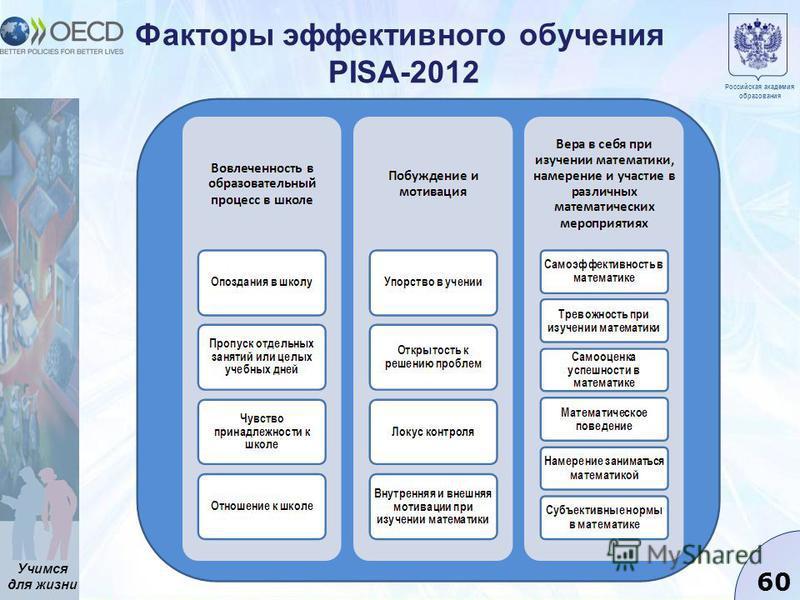 Учимся для жизни 60 Факторы эффективного обучения PISA-2012 Российская академия образования