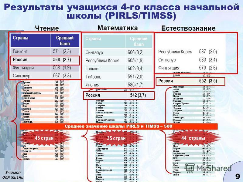 Учимся для жизни 9 Результаты учащихся 4-го класса начальной школы (PIRLS/TIMSS) Чтение Математика Естествознание Среднее значение шкалы PIRLS и TIMSS – 500 Страны Средний балл Гонконг 571 (2,3) Россия 568 (2,7) Финляндия 568 (1,9) Сингапур 567 (3,3)