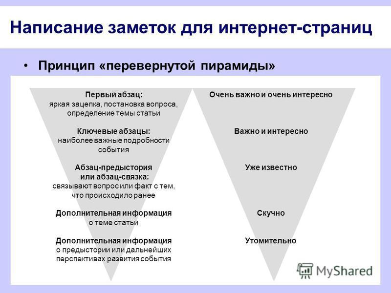 Написание заметок для интернет-страниц Принцип «перевернутой пирамиды» Первый абзац: яркая зацепка, постановка вопроса, определение темы статьи Ключевые абзацы: наиболее важные подробности события Абзац-предыстория или абзац-связка: связывают вопрос