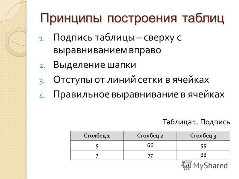 Принципы построения таблиц 1. Подпись таблицы – сверху с выравниванием вправо 2. Выделение шапки 3. Отступы от линий сетки в ячейках 4. Правильное выравнивание в ячейках Таблица 1. Подпись Столбец 1 Столбец 2 Столбец 3 56655 77788