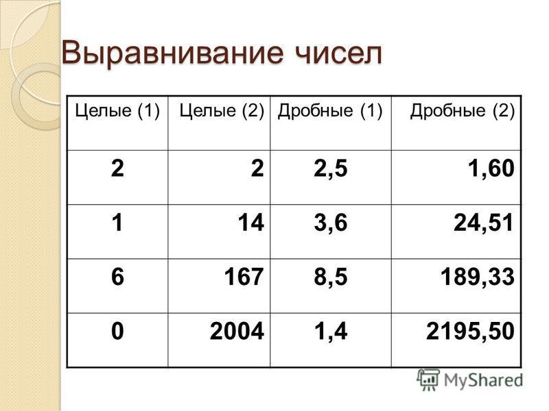 Выравнивание чисел Целые (1)Целые (2)Дробные (1)Дробные (2) 222,51,60 1143,624,51 61678,5189,33 020041,42195,50