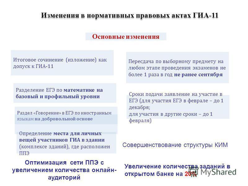 Изменения в нормативных правовых актах ГИА-11 Итоговое сочинение (изложение) как допуск к ГИА-11 Раздел «Говорение» в ЕГЭ по иностранным языкам на добровольной основе Пересдача по выборному предмету на любом этапе проведения экзаменов не более 1 раза