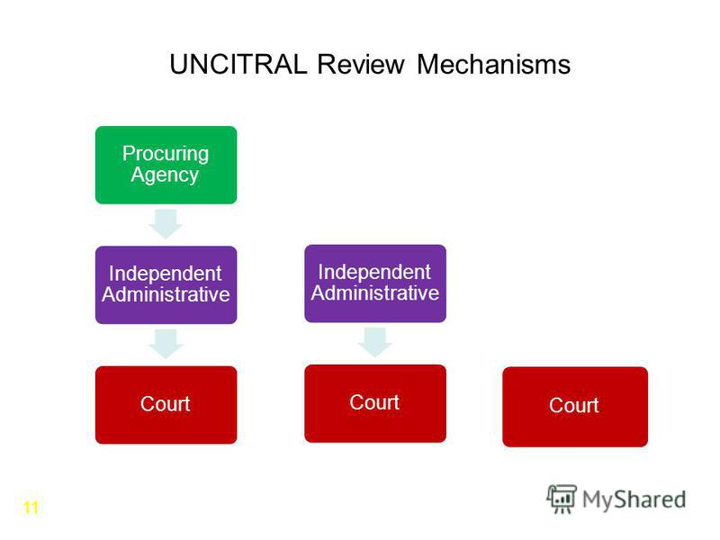 UNCITRAL Review Mechanisms Procuring Agency Independent Administrative Court Independent Administrative Court 11