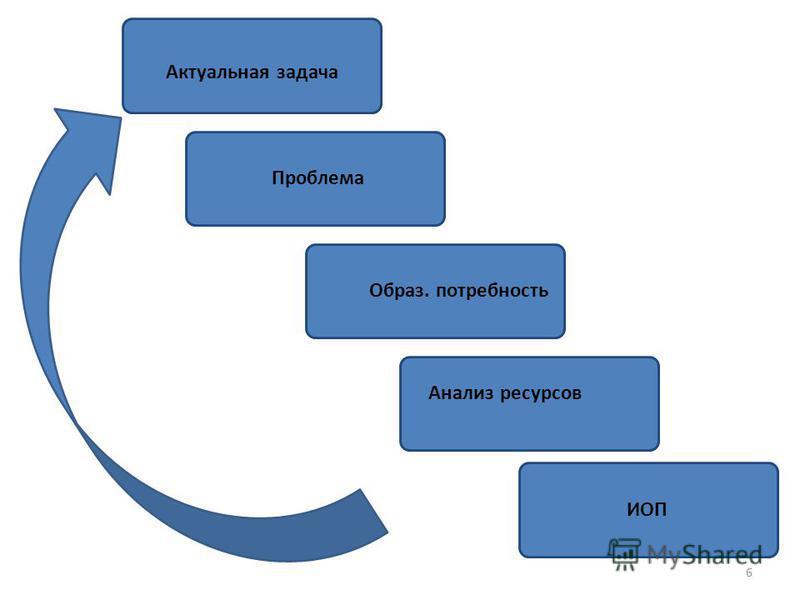 Актуальная задача Образ. потребность Проблема 6 Анализ ресурсов ИОП