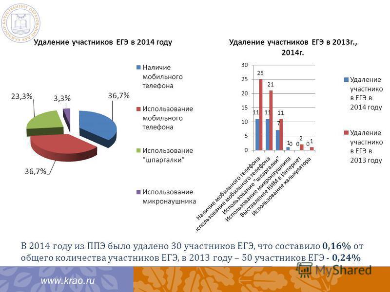 В 2014 году из ППЭ было удалено 30 участников ЕГЭ, что составило 0,16% от общего количества участников ЕГЭ, в 2013 году – 50 участников ЕГЭ - 0,24%