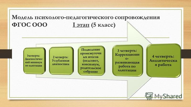 Модель психолого-педагогического сопровождения ФГОС ООО I этап (5 класс)