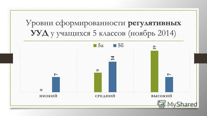 Уровни сформированности регулятивных УУД у учащихся 5 классов (ноябрь 2014)