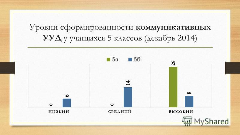 Уровни сформированности коммуникативных УУД у учащихся 5 классов (декабрь 2014)