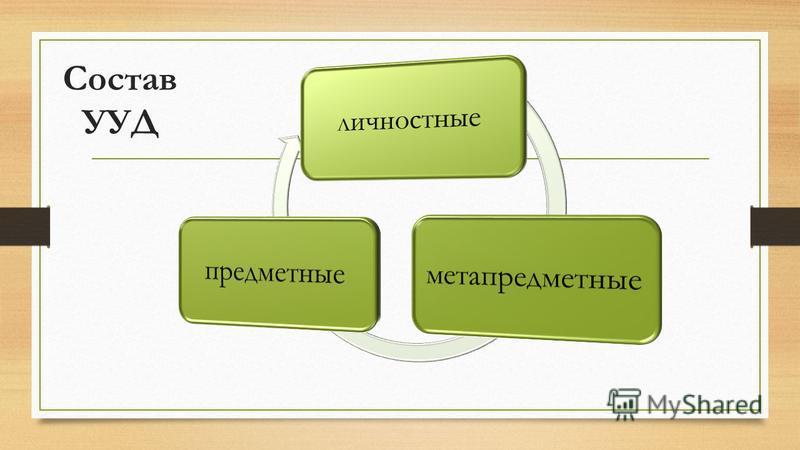 Состав УУД