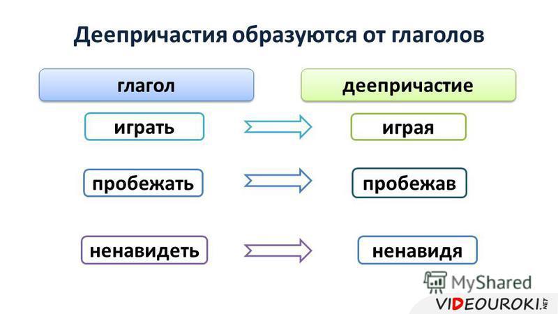Деепричастия образуются от глаголов играть играя ненавидя ненавидеть пробежать пробежав глагол деепричастие