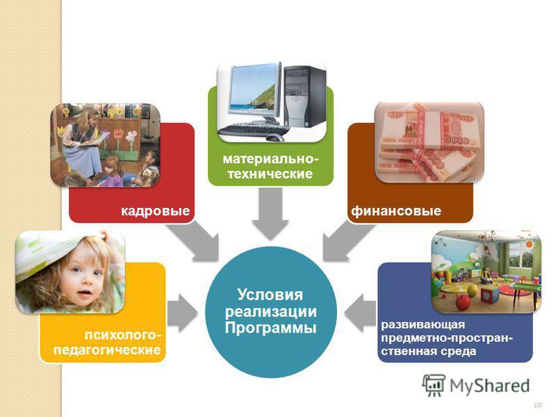 10 Условия реализации Программы развивающая предметно-пространственная среда финансовые материально- технические кадровые психолого- педагогические