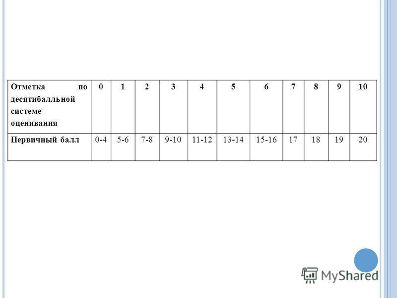 Отметка по десятибалльной системе оценивания 012345678910 Первичный балл 0-45-67-89-1011-1213-1415-1617181920