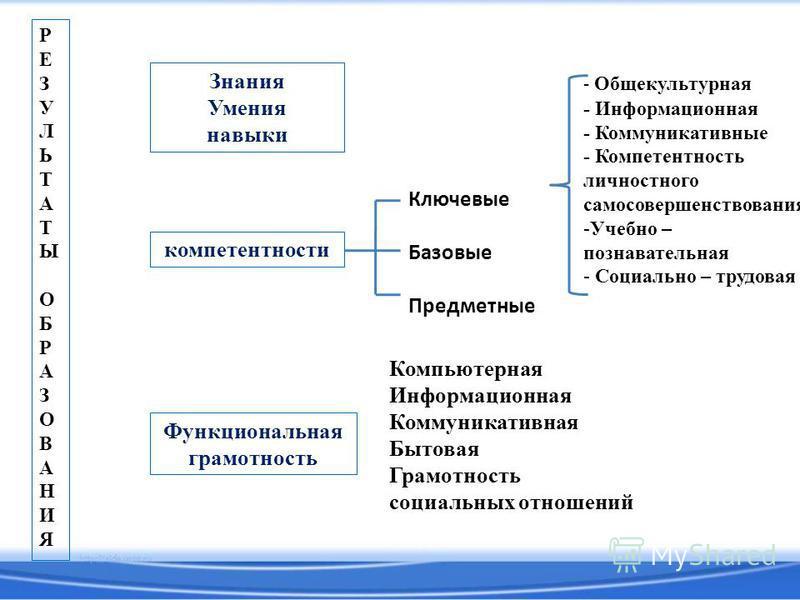 РЕЗУЛЬТАТЫОБРАЗОВАНИЯРЕЗУЛЬТАТЫОБРАЗОВАНИЯ Знания Умения навыки компетентности Функциональная грамотность Ключевые Базовые Предметные - Общекультурная - Информационная - Коммуникативные - Компетентность личностного самосовершенствования -Учебно – поз