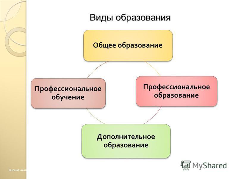 Общее образование Профессиональное образование Дополнительное образование Профессиональное обучение Виды образования Высшая школа экономики, Москва, 2013