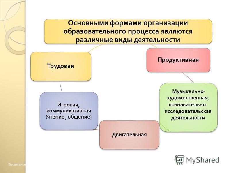 Основными формами организации образовательного процесса являются различные виды деятельности Продуктивная Музыкально - художественная, познавательно - исследовательская деятельности Двигательная Игровая, коммуникативная ( чтение, общение ) Трудовая В