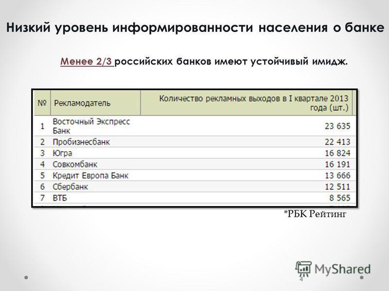 Низкий уровень информированности населения о банке 4 *РБК Рейтинг Менее 2/3 российских банков имеют устойчивый имидж.