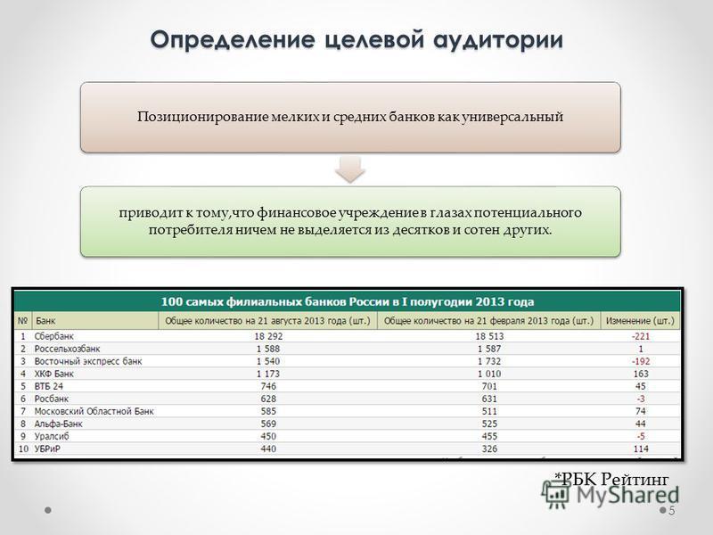 Определение целевой аудитории 5 *РБК Рейтинг Позиционирование мелких и средних банков как универсальный приводит к тому,что финансовое учреждение в глазах потенциального потребителя ничем не выделяется из десятков и сотен других.