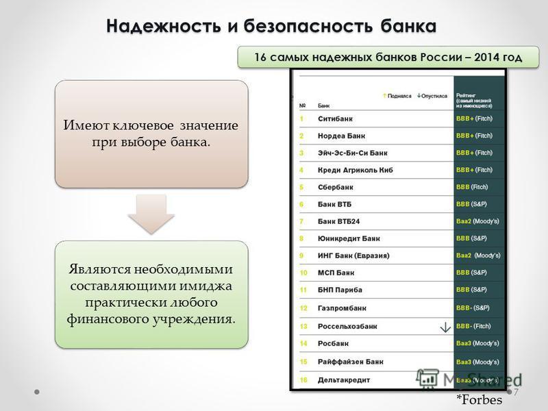 Надежность и безопасность банка Имеют ключевое значение при выборе банка. Являются необходимыми составляющими имиджа практически любого финансового учреждения. 7 *Forbes 16 самых надежных банков России – 2014 год