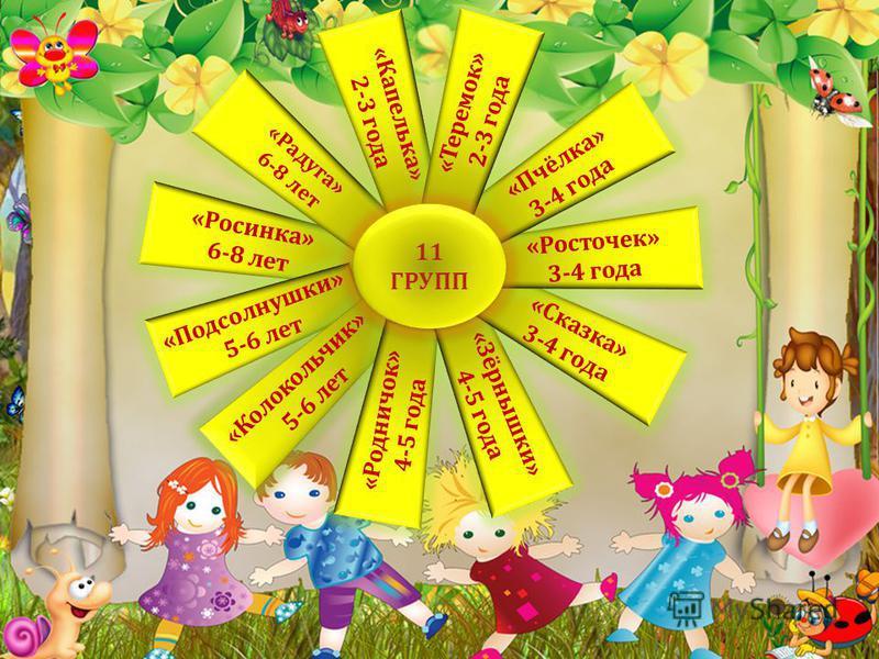 «Росинка» 6-8 лет «Радуга» 6-8 лет «Подсолнушки» 5-6 лет «Колокольчик» 5-6 лет «Колокольчик» 5-6 лет «Родничок» 4-5 года «Зёрнышки» 4-5 года «Сказка» 3-4 года «Росточек» 3-4 года «Пчёлка» 3-4 года «Капелька» 2-3 года «Теремок» 2-3 года 11 ГРУПП
