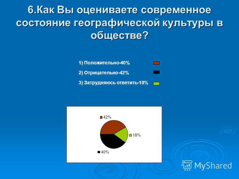 6. Как Вы оцениваете современное состояние географической культуры в обществе? 1) Положительно-40% 2) Отрицательно-42% 3) Затрудняюсь ответить-18% 40% 42% 18%