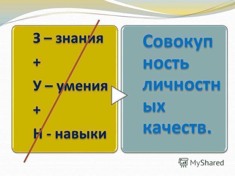 З – знания + У – умения + Н - навыки Совокуп ность личностных качеств.