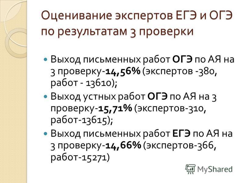Оценивание экспертов ЕГЭ и ОГЭ по результатам 3 проверки Выход письменных работ ОГЭ по АЯ на 3 проверку -14,56% ( экспертов -380, работ - 13610); Выход устных работ ОГЭ по АЯ на 3 проверку -15,71% ( экспертов -310, работ -13615); Выход письменных раб