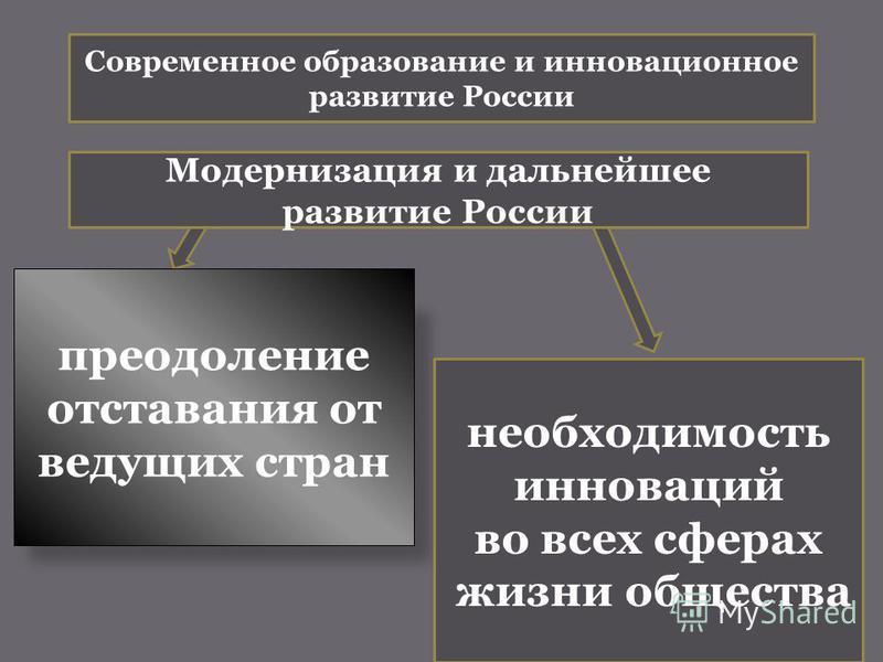 преодоление отставания от ведущих стран необходимость инноваций во всех сферах жизни общества Модернизация и дальнейшее развитие России Современное образование и инновационное развитие России
