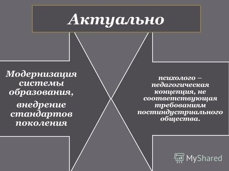 Модернизация системы образования, внедрение стандартов поколения психолого – педагогическая концепция, не соответствующая требованиям постиндустриального общества. Актуально