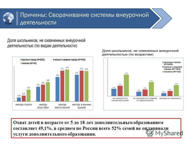 Причины: Сворачивание системы внеурочной деятельности Охват детей в возрасте от 5 до 18 лет дополнительным образованием составляет 49,1%, в среднем по России всего 52% семей не оплачивали услуги дополнительного образования.