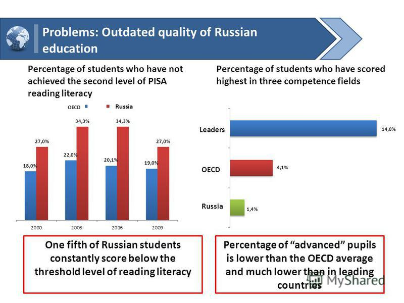 Problems: Outdated quality of Russian education One fifth of Russian students constantly score below the threshold level of reading literacy Percentage of advanced pupils is lower than the OECD average and much lower than in leading countries Percent