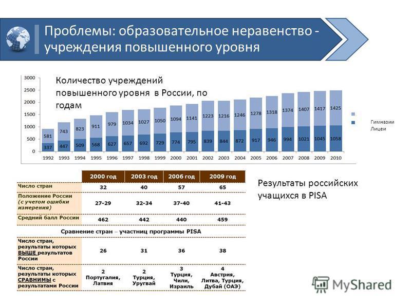 Проблемы: образовательное неравенство - учреждения повышенного уровня Гимназии Лицеи Результаты российских учащихся в PISA Количество учреждений повышенного уровня в России, по годам