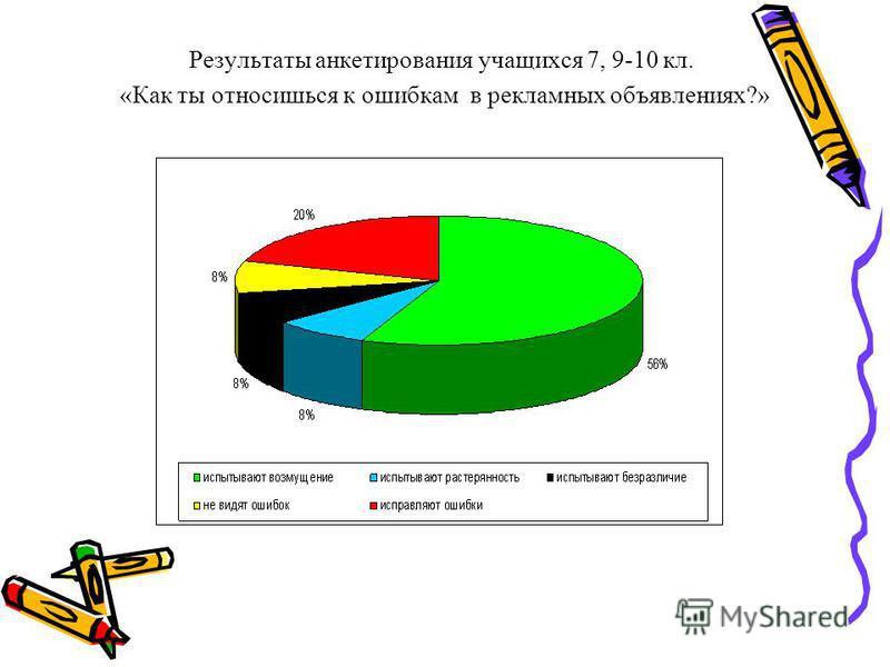 Результаты анкетирования учащихся 7, 9-10 кл. «Как ты относишься к ошибкам в рекламных объявлениях?»