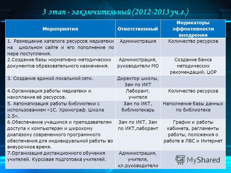 3 этап - заключительный (2012-2013 уч.г.) Мероприятия Ответственный Индикаторы эффективности внедрения 1. Размещение каталога ресурсов медиатеки на школьном сайте и его пополнение по мере поступления. Администрация Количество ресурсов 2. Создание баз