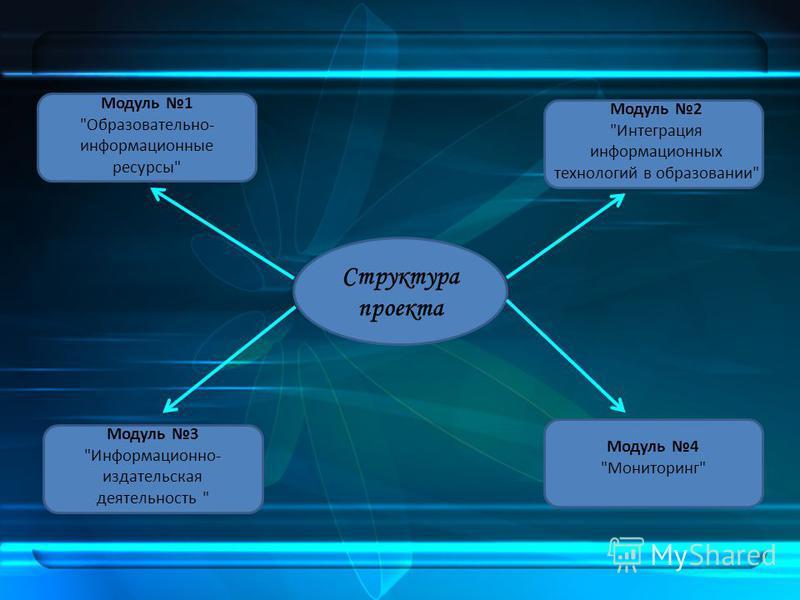 Структура проекта Модуль 1 Образовательно- информационные ресурсы Модуль 3 Информационно- издательская деятельность  Модуль 2 Интеграция информационных технологий в образовании Модуль 4 Мониторинг