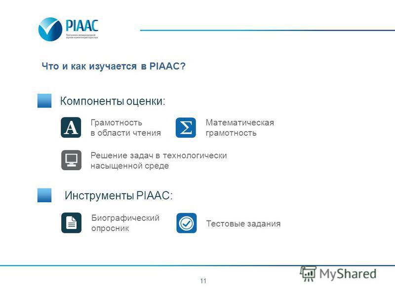 Что и как изучается в PIAAC? 11 Компоненты оценки: Инструменты PIAAC: Грамотность в области чтения Математическая грамотность Решение задач в технологически насыщенной среде Биографический опросник Тестовые задания