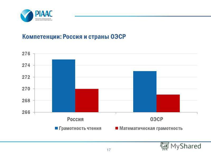 Компетенции: Россия и страны ОЭСР 17