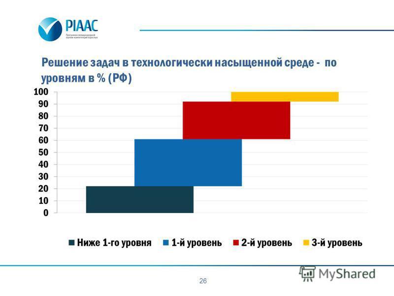 Решение задач в технологически насыщенной среде - по уровням в % (РФ) 26